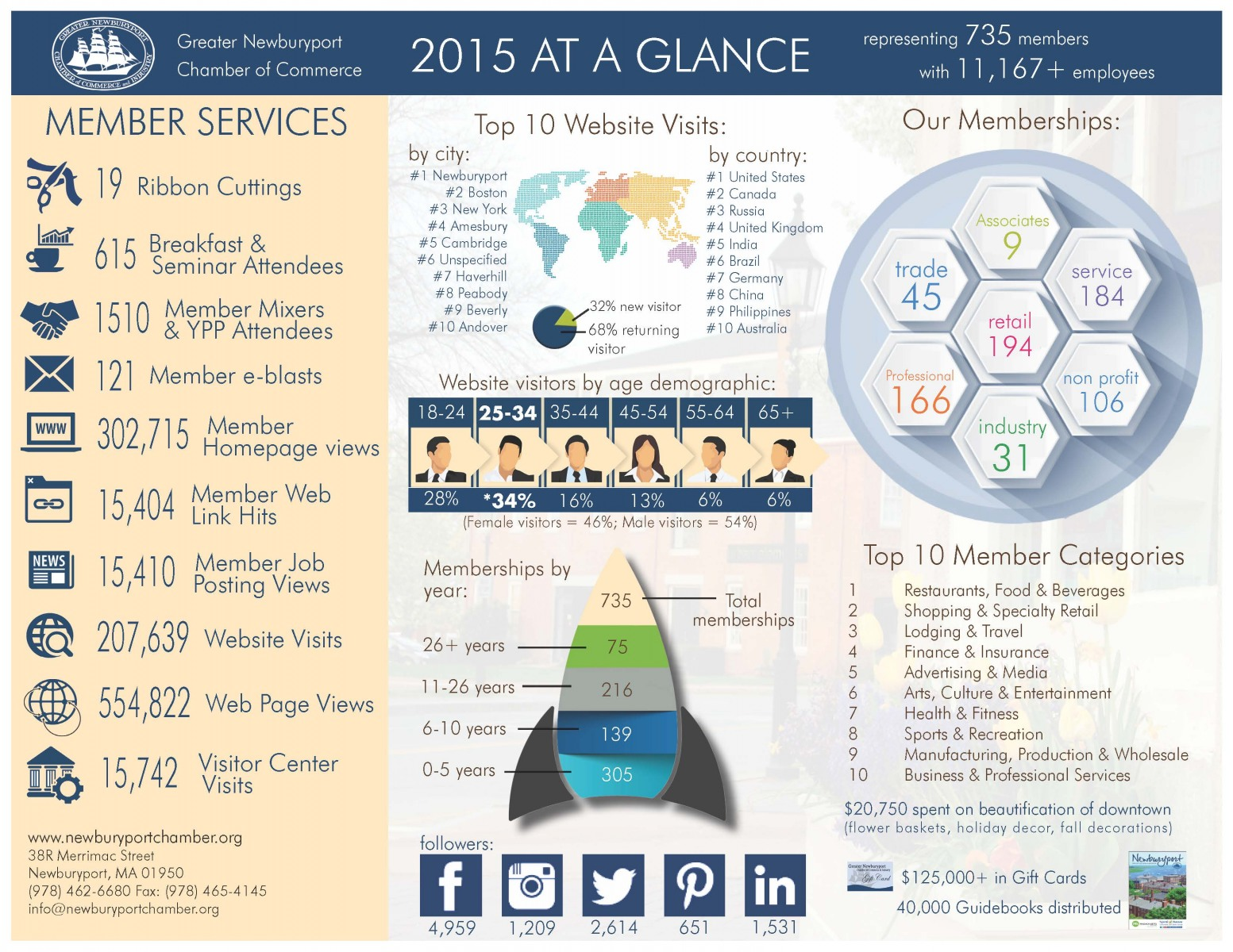 Infograph for Office